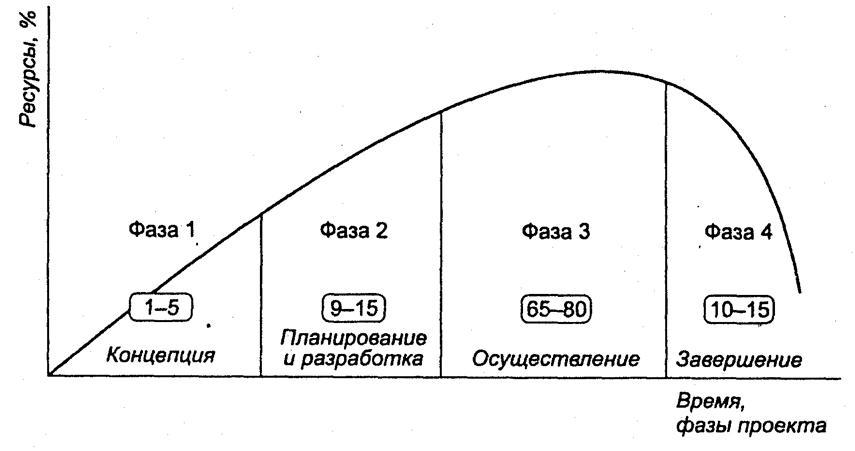 Жизненный цикл инвестиционного проекта. 4 стадии жизненного цикла инвестиционного проекта. Риски инвестиционного проекта